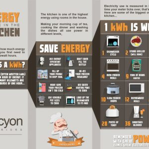 Saving Energy in the Kitchen