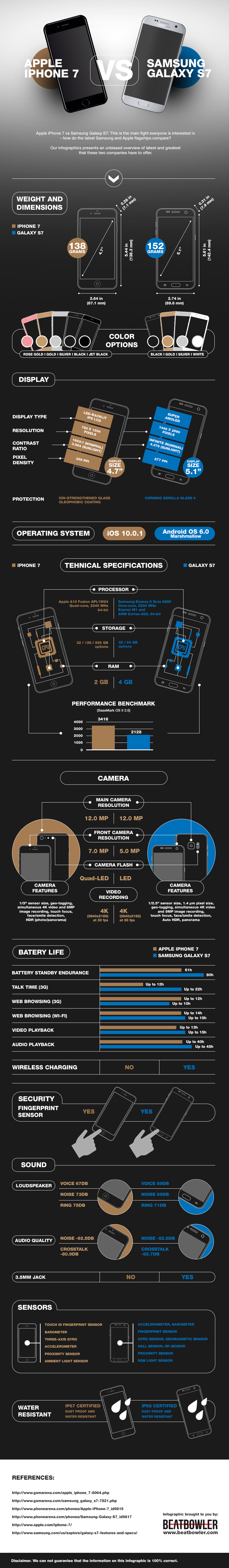 infographics-iphone7-vs-galaxys7