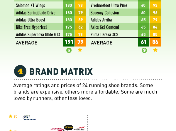 Study Shows That Expensive Running Shoes Get Worse Rankings Than More Affordable Ones