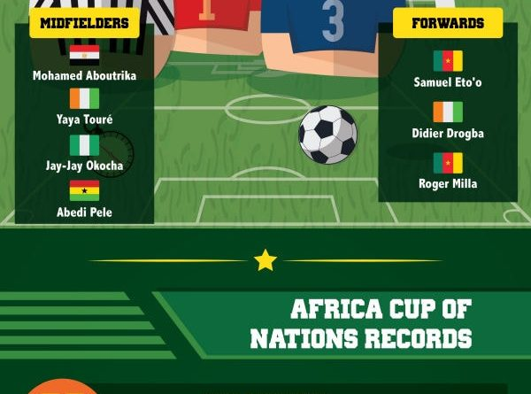 African Cup of Nations 2017 – Infographix Directory