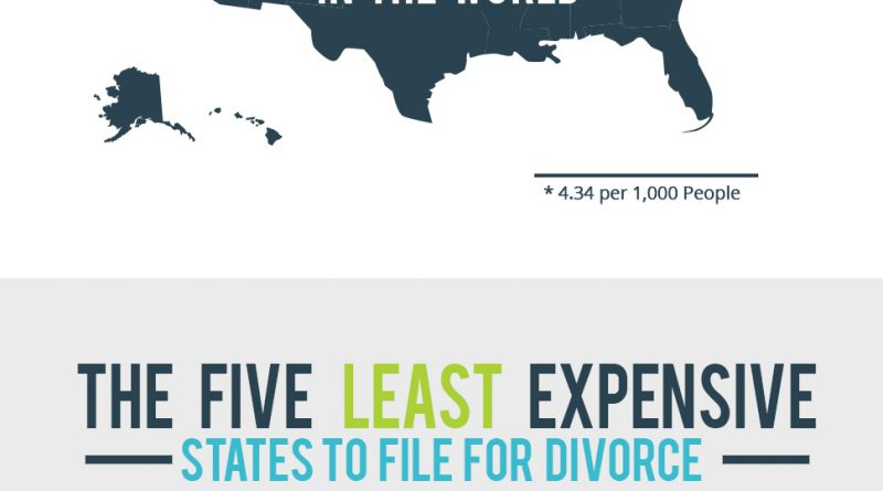 Divorce Rates in USA