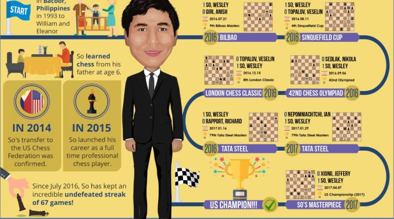 Wesley So's Road to US Champion
