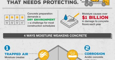 Is Concrete Cementing a Healthy Global Economy?