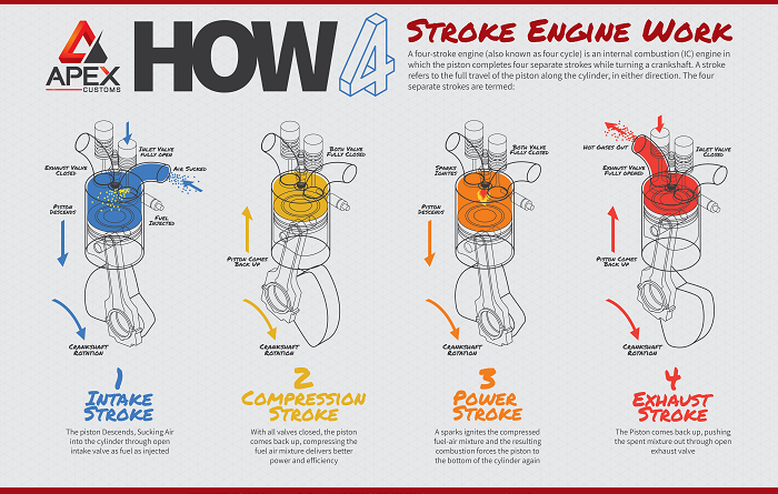 How Engines Work – The Four Cycle Process