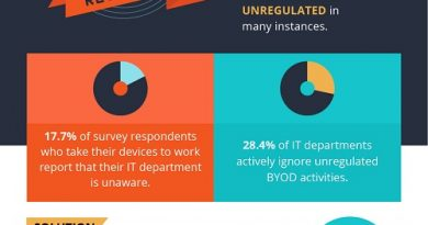 The Challenges of BYOD