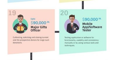 The Ultimate Guide to Highest Paying Work from Home Jobs