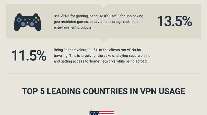 Play your favorite games, watch movies easily on any website using VPN services.