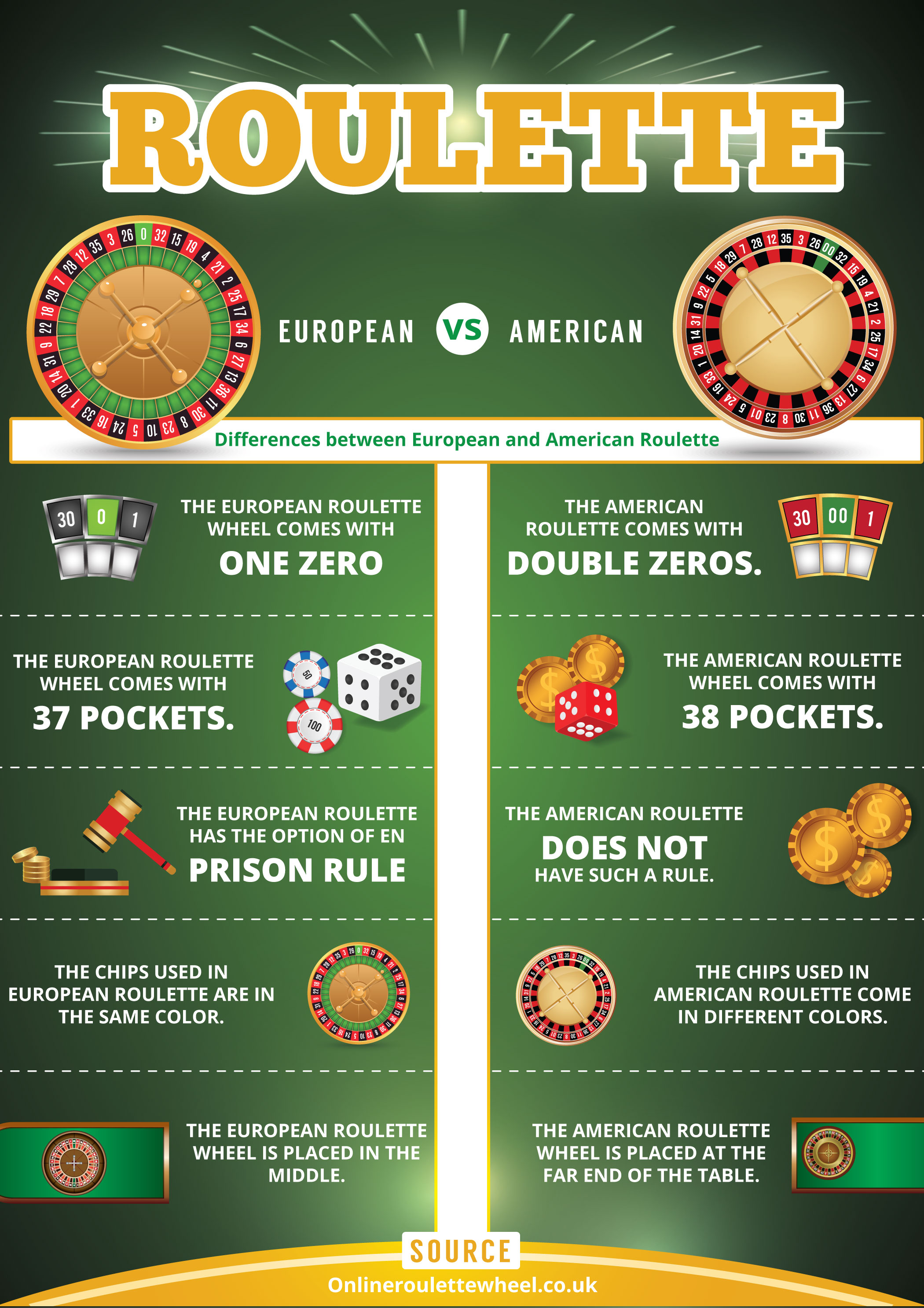 Roulette Infographic