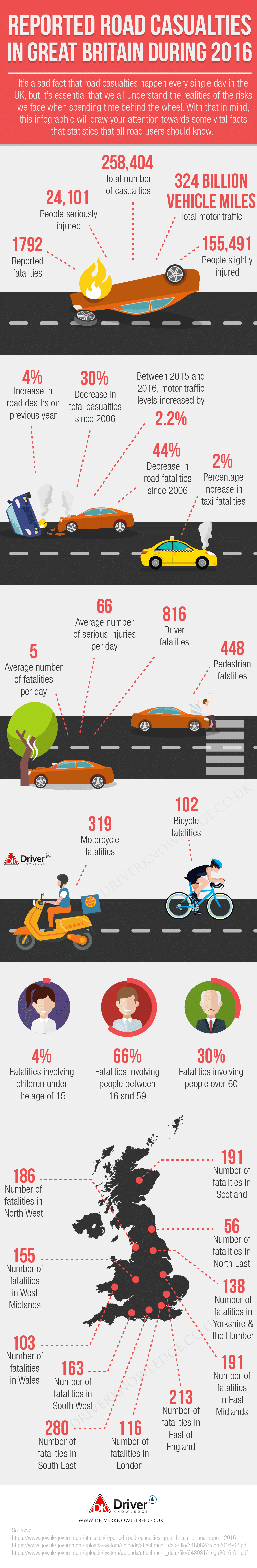 Reported Road Casualties in Great Britain infographic