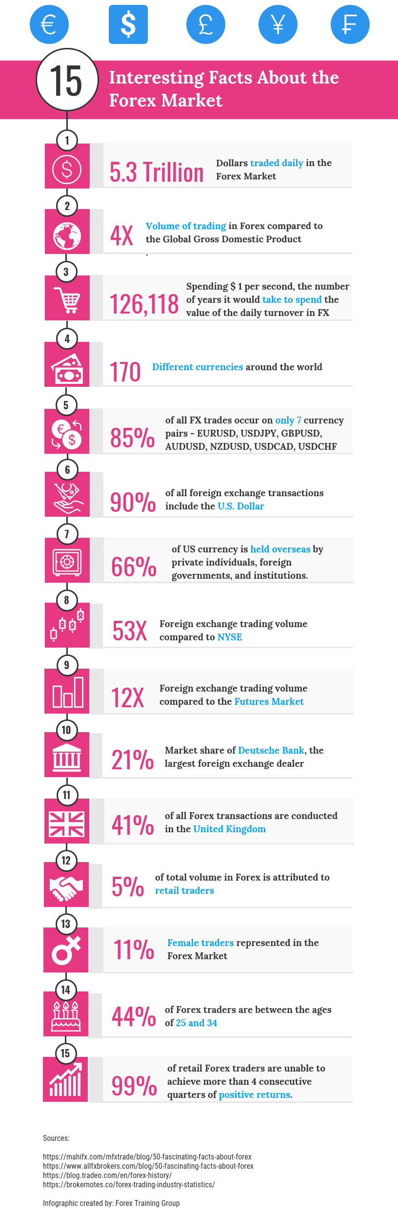 Forex facts
