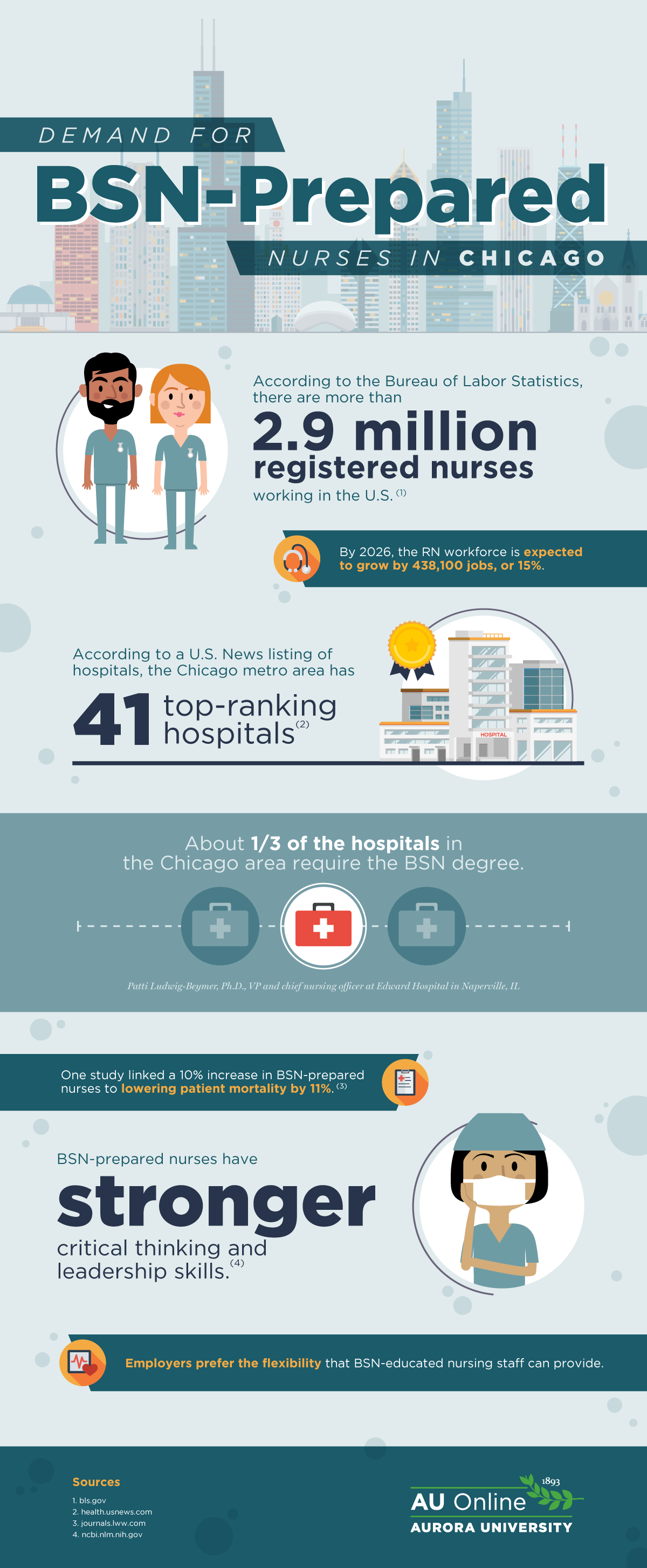 Demand for BSN Prepared Nurses in Chicago