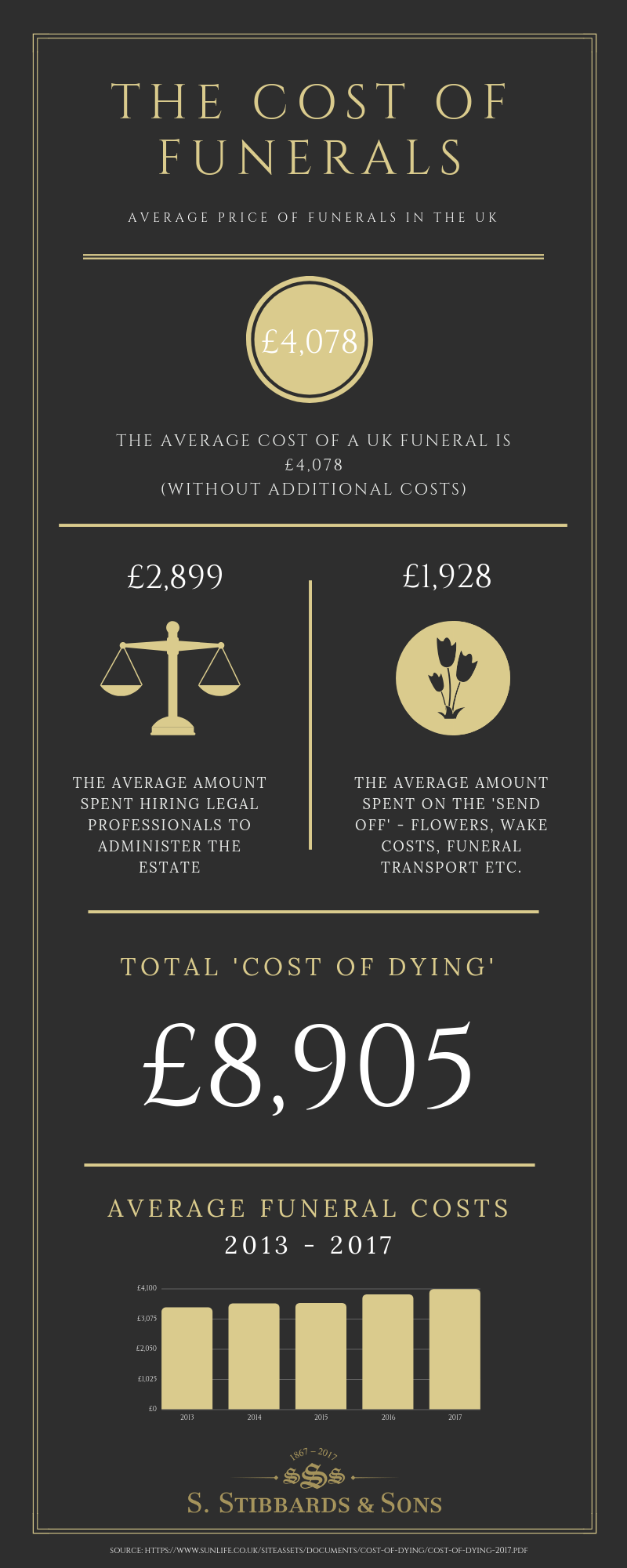 The Average Cost of Funerals