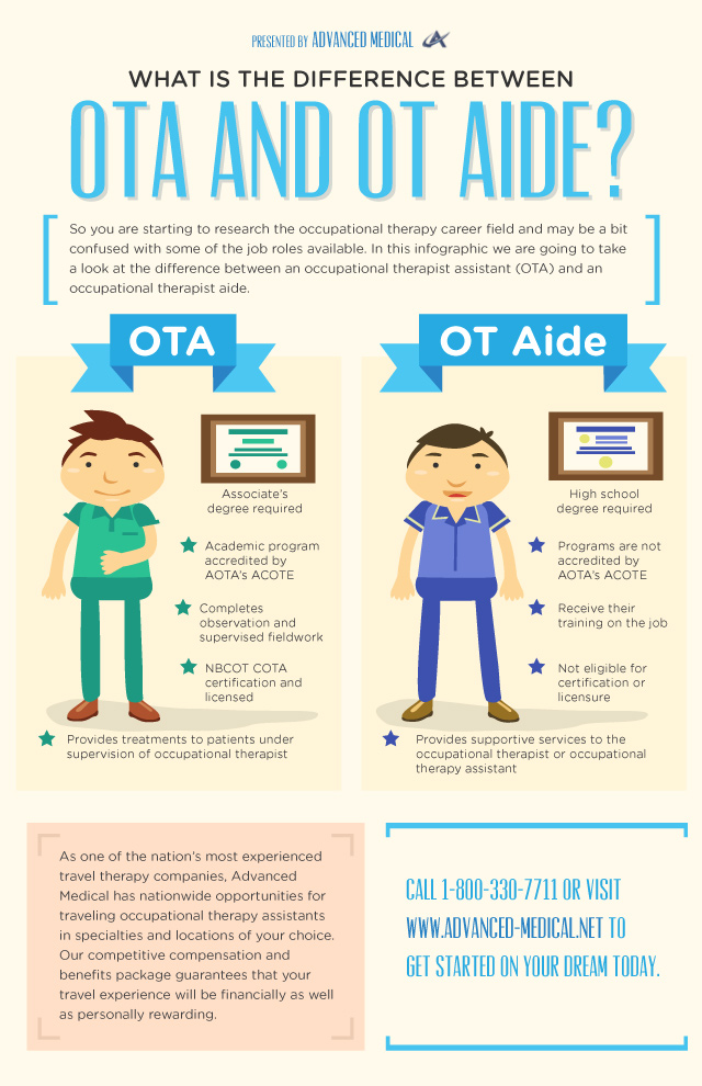 Infographic on the Difference Between OTA and OT Aide