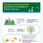 Business Trends For Enterprise Sustainability