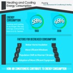 Air Conditioning Energy Consumption