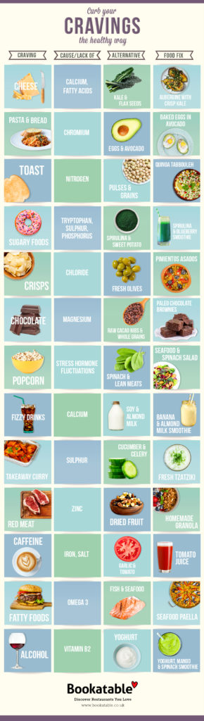 Healthy Cravings infographic