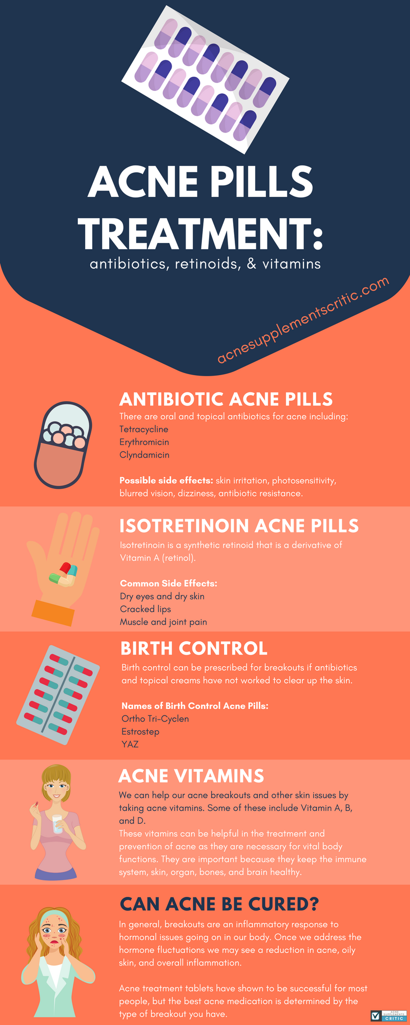 Acne Pills Infographic
