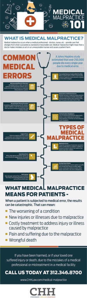 Medical Malpractice 101 infographic