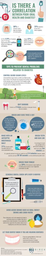 Poor Oral Health and Diabetes