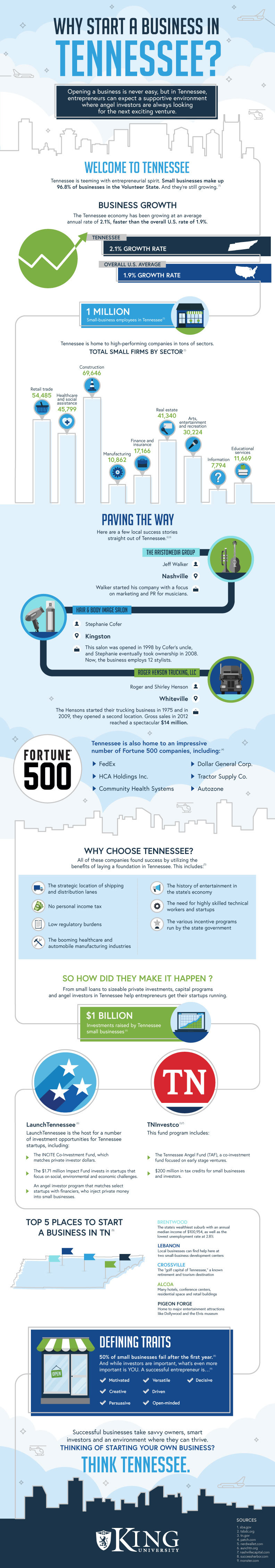 Why Start a Business in Tennessee?