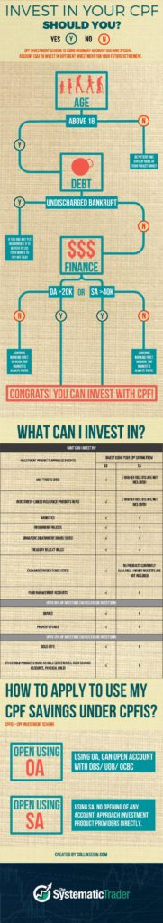 CPF Investment: Passive Income Guide for All Singaporeans infographic
