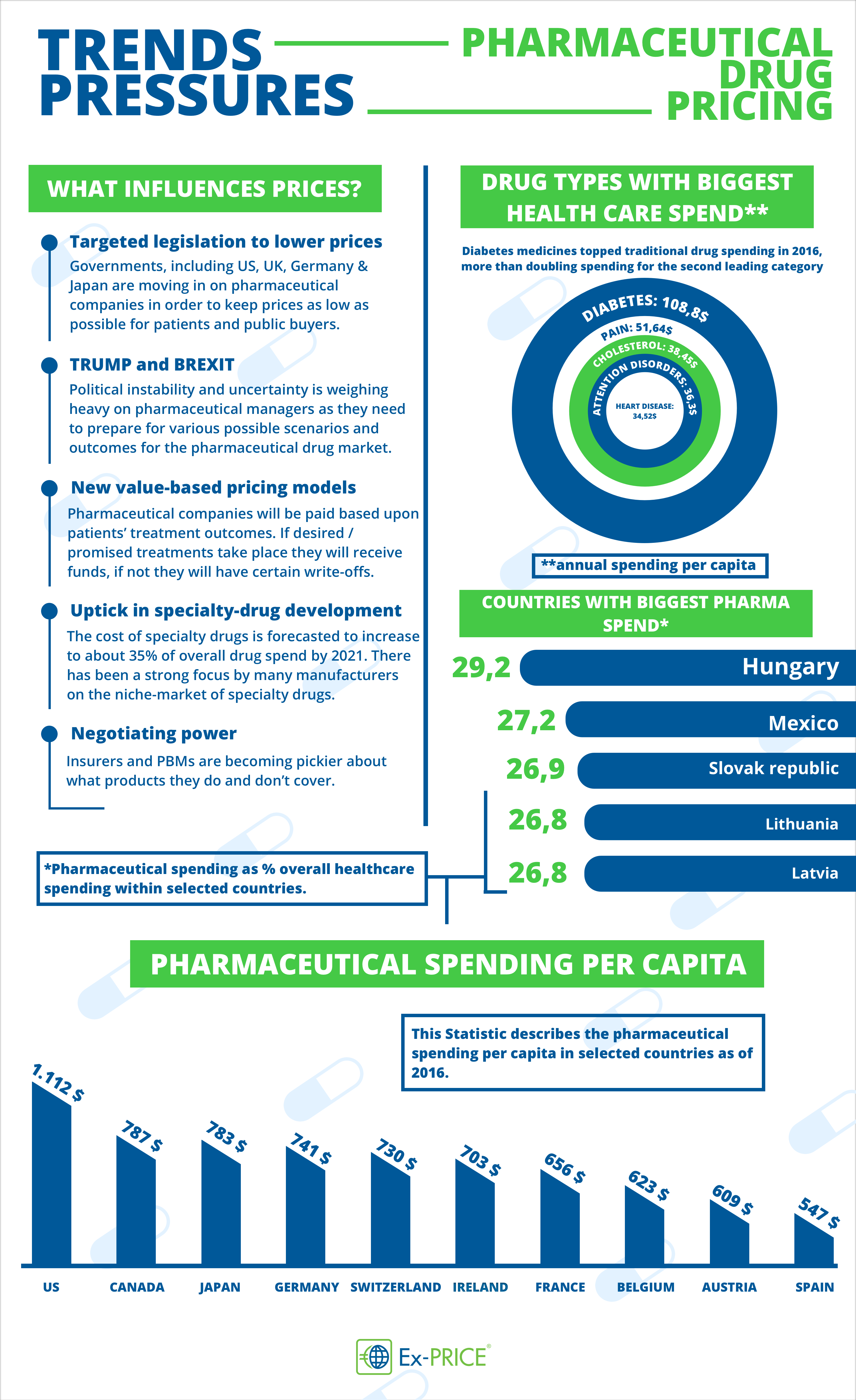 Pricing Strategy for pharmaceutical drugs