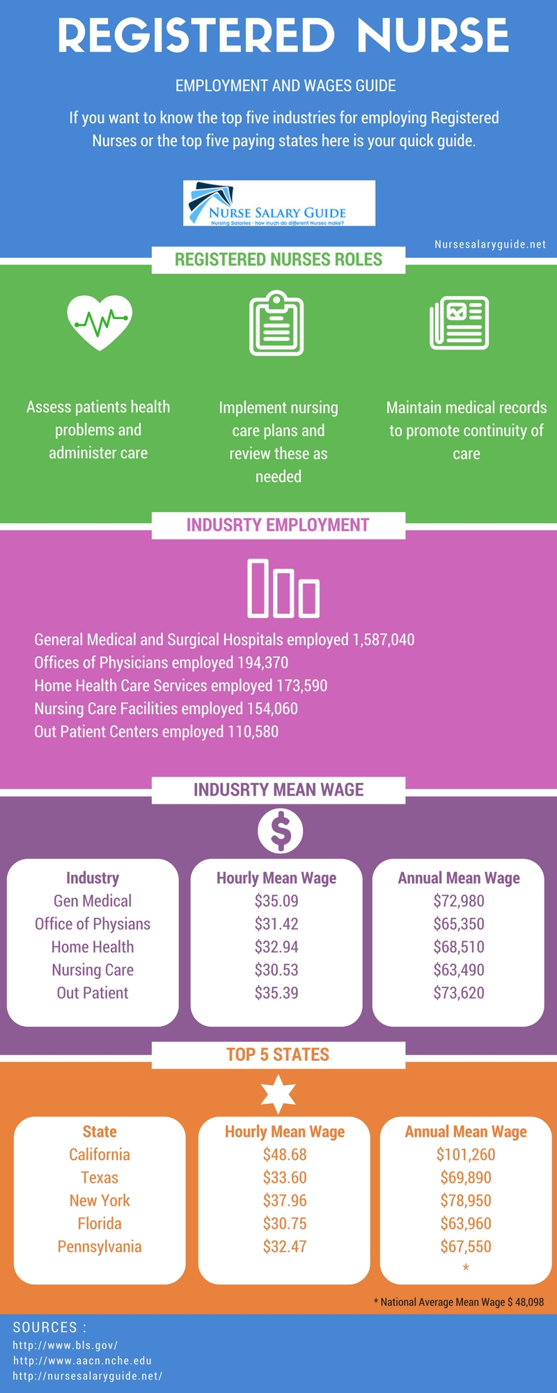 Registered Nurse Salary Guide