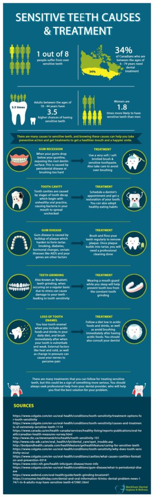 Sensitive Teeth Causes & Treatment Infographic