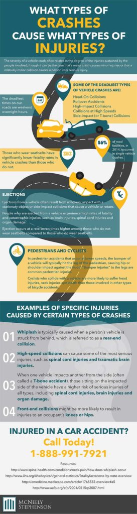 What types of crashes cause injuries?