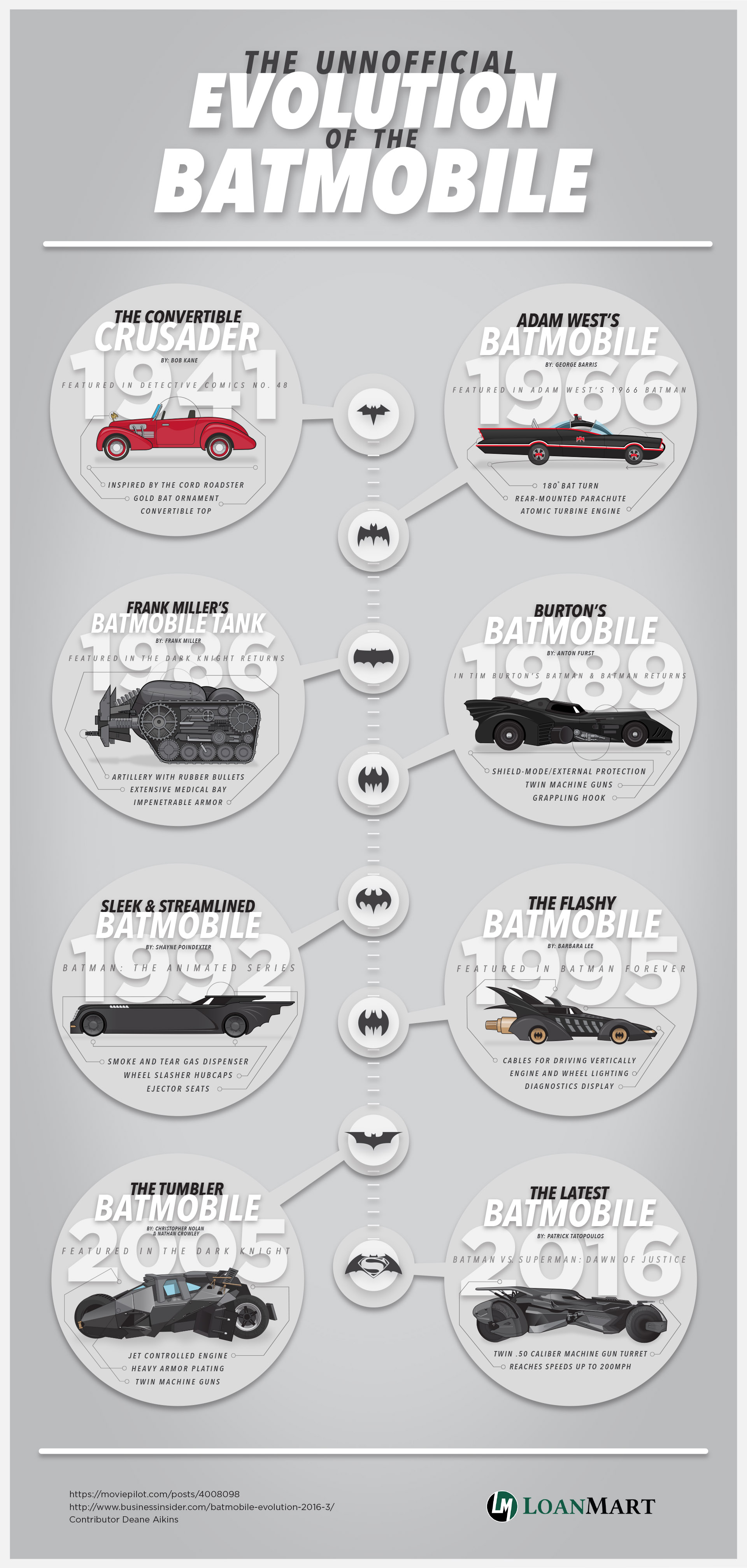 The Unofficial Evolution of the Batmobile