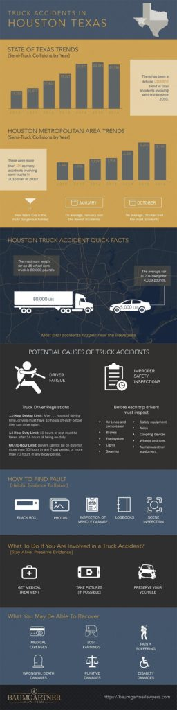 Houston, Texas Truck Accidents