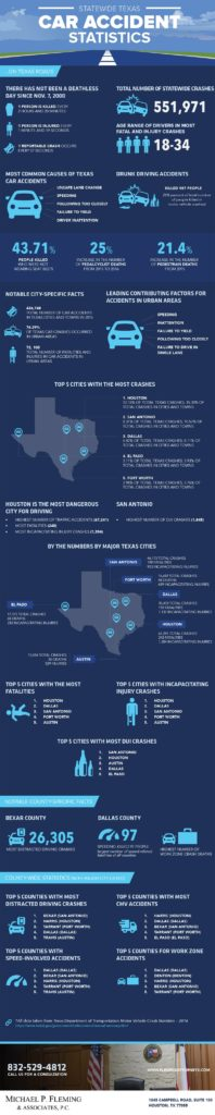 Statewide Texas Car Accident Statistics