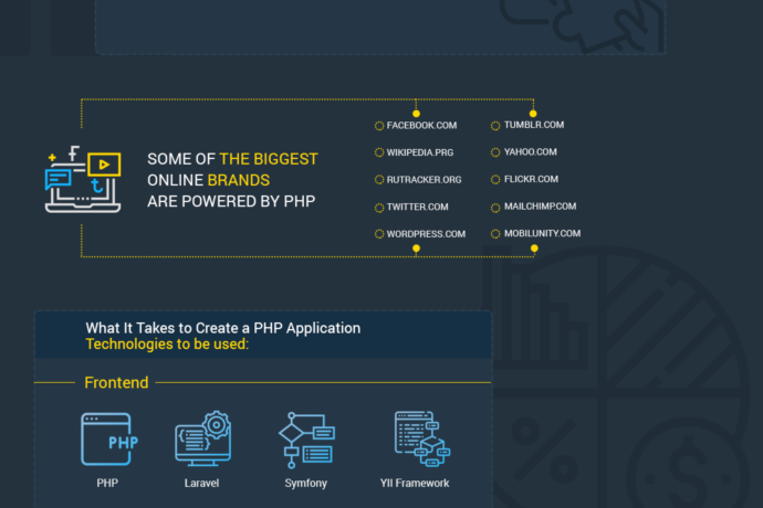 Reasons to Hire PHP Developers