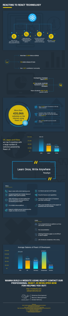 Browse – Infographix Directory